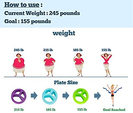 historias de éxito de pérdida de peso de control de porciones