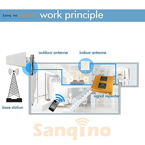 Sanqino Home 2G/3G/4G Dual Display Cell Phone Signal Booster 850MHz/1900MHz Dual Band Mobile Repeater For 2G/4G Verizon,Sprint,U.S. Cellular 2G/3G/4G T-Mobile,AT&T by Sanqino (Image #4)