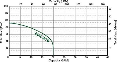 MDI E/One 2000 Series Retrofit - EOR-WTB