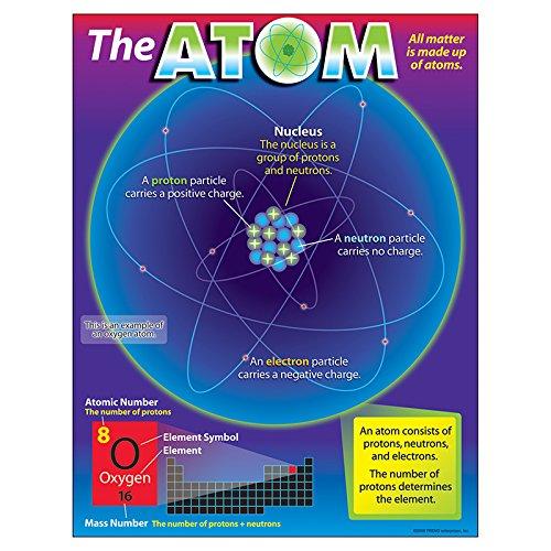 TREND enterprises, Inc. The Atom Learning Chart, 17
