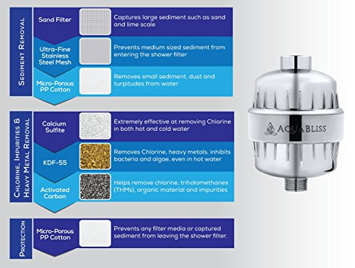 aquabliss high output universal shower filter with replaceable multi stage filter cartridge. Black Bedroom Furniture Sets. Home Design Ideas