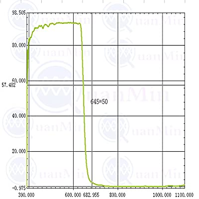 Quanmin 100pcs/1 Lot 6mm×6mm×0.55mm 650nm IR-Cut Blocking Filter Square Optical Low-Pass Infrared Block Filters For Camera Lens