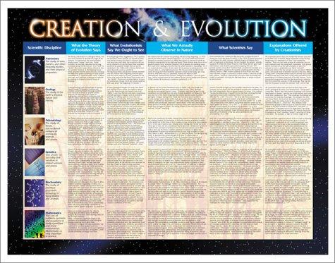 Creation & Evolution Chart Creation & Evolution Chart