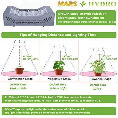 MARS HYDRO Led Grow Light 600W CREE LED Grow Lights Full