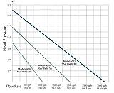 Current USA 6010 1900 GPH eFlux DC Flow Pump