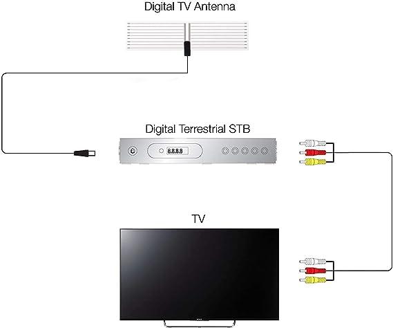August DTA400 - Antena de TV (VHF 170-230MHz, UHF 470-860MHz): Amazon.es: Electrónica