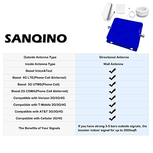 Sanqino 2G/3G/4G Cell Phone Signal Booster Gain 65dB Band 2 and Band 5 Dual Band Signal Repeater Blue Signal Amplifier for 2G/3G Verizon, 2G/3G AT&T, Sprint, T-Mobile and etc. by SANQINO (Image #5)