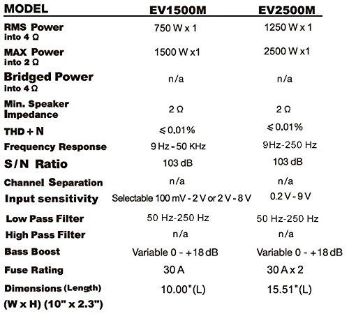 Sound Storm EV1500M Evolution 1500 Watt, 2 Ohm Stable Class A/B, Monoblock, MOSFET Car Amplifier with Remote Subwoofer Control by Sound Storm Laboratories (Image #8)