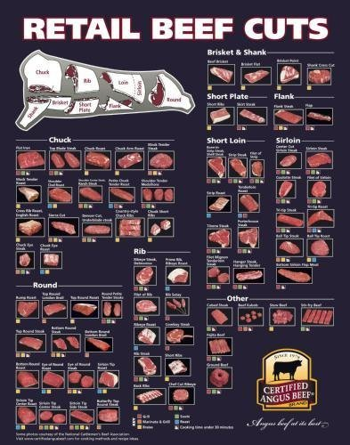 Beef Cuts Of Meat Butcher Chart Poster #01