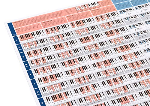 The Really Useful Piano Poster - Learn to Play Piano with our Piano Scales and Chord Chart - A1 Glossy Paper Folded to A4