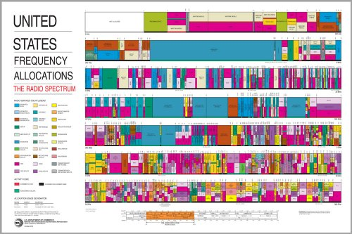16x24 Poster; United States Radio Spectrum Frequency Allocations Chart Ham Radio