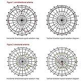 High Gain 10-12 dBi Universal Wide-Band