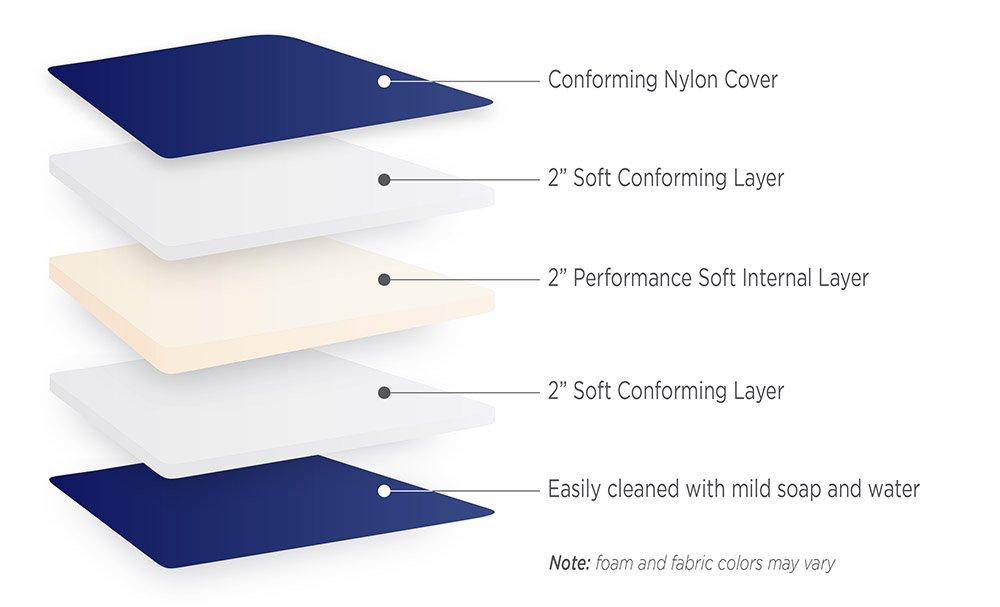 Several Sizes Available Western Road Sleeper RV Bunk Multi-Density Foam Mattress 6 RV Full