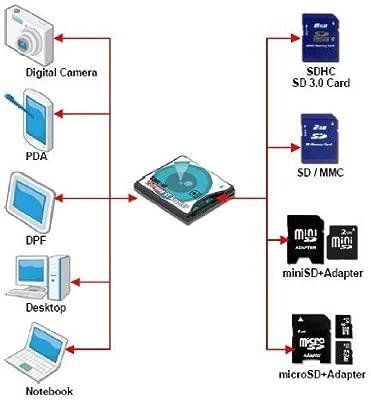 Adaptador para tarjeta SDXC, SDHC, SD 3.0, a UDMA CF, de alta velocidad, para cámara Canon, Nikon