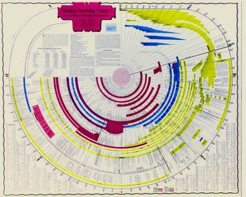 Bible world history timeline bible charts team 9780976732709