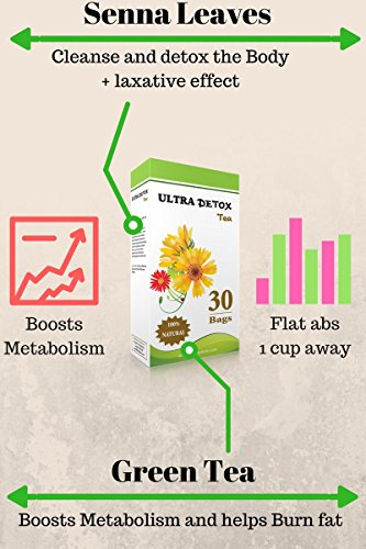 photo Wallpaper of -Ultra Skinny Detox 30 Day, Targets Belly Fat , #1 Weight Loss Tea, Laxative,-