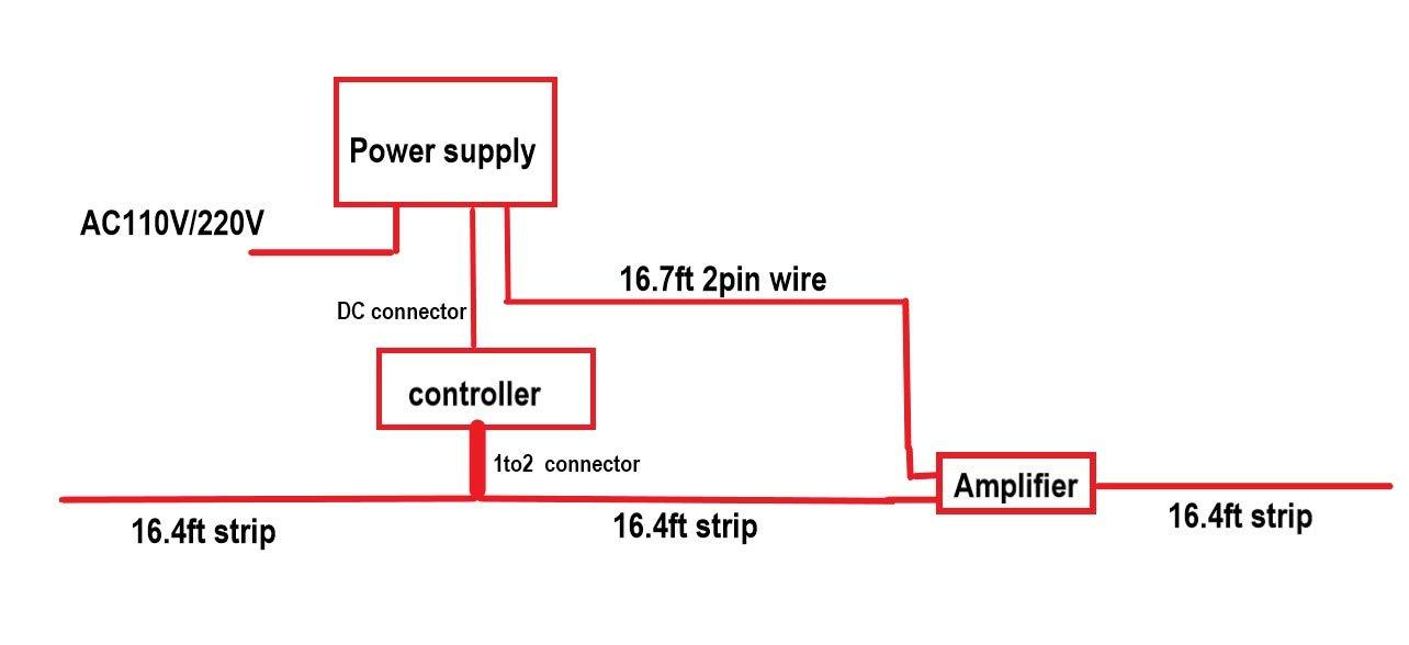 10m 15m 20m wifi led strip tape 5050 rgbw tv music timmer. Black Bedroom Furniture Sets. Home Design Ideas
