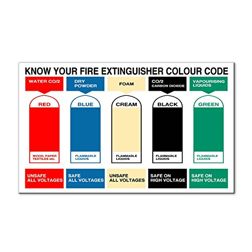 Know Your Fire Extinguisher Color Code Fire Safety Magnet Sign-QTY 2 -12 x 18 Inches -  Fastasticdeals, SMGNTFIREM079_1218