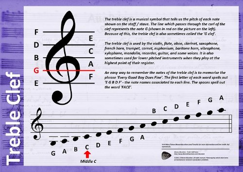 Treble Clef Poster Amazon Richard Moran Laura Moran Books
