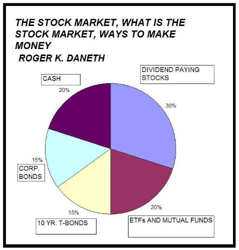 The Stock Market, What is the Stock Market, Ways to Make Money