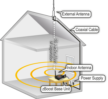 zBoost TRIO SOHO cell phone signal booster illustration