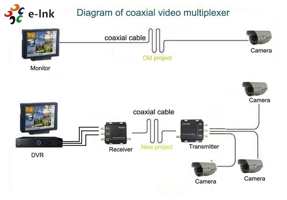 3Channel Video Multiplexer for 1 Coaxial Cable