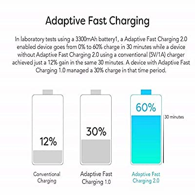 Adaptive Fast Charger Kit, Quick Charge USB Wall Charger Compatible with Samsung Galaxy S10 Plus/ S10/ S9 Plus/ S9/ S8/ Note 9/ Note 8, 2 Type-C Cables + 2 Wall Chargers, Charge up to 50% Faster Black