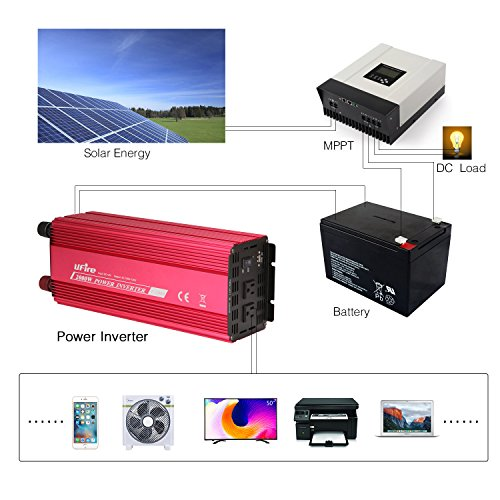 UFire 2000W Power Inverter DC 12V to 110V AC Car Converter with 2 AC Outlets 2A USB Car Adapter -Red by UFire (Image #5)