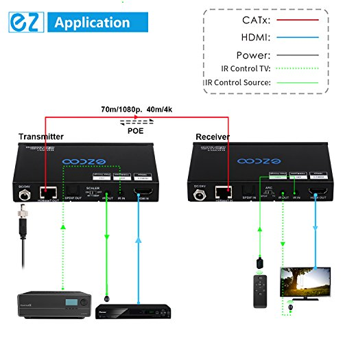 EZCOO 4K HDMI 2.0/HDBaseT Extender ARC HDR Scaler, Uncompressed 4K 60Hz 4:4:4 18Gbps HDCP 2.2 SPDIF, 1080P Scaler Out, 230ft 1080P, 130ft 4K over signal Cat5e/6/7, Bi-directional PoE+IR, CEC, DTS:X by EZCOO (Image #5)
