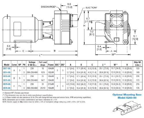 125psi Buna-N Seal 3hp AMT 2877-95 3 Cast Iron Self-Priming Centrifugal Pump 275gpm