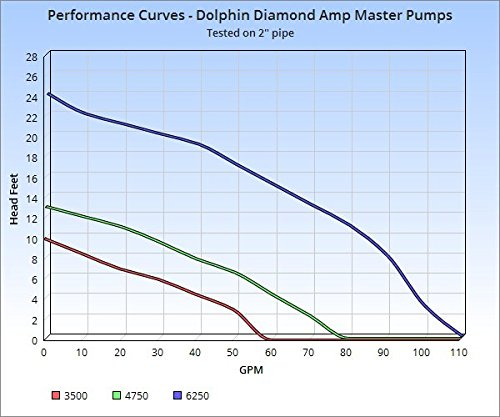 Dolphin Diamond Amp Master 3500 Type 2 Non-Abrasive Freshwater and Clean Marine Water Seal External Water Pump