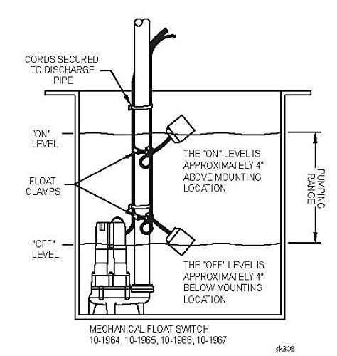 Zoeller 10-1964 Double Piggyback Variable Level Float Switch 115 V (Zoeller Float Switch)