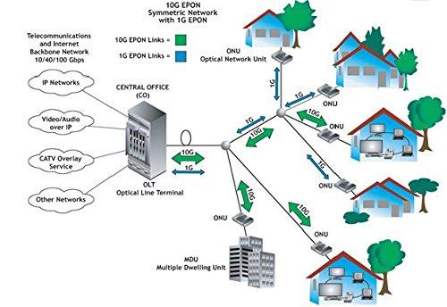 APTTEK GPON ONU Modem Fiber Optic, GPON Port + LAN Port + Reset + Power Port(APT210G) by APTTEK (Image #3)