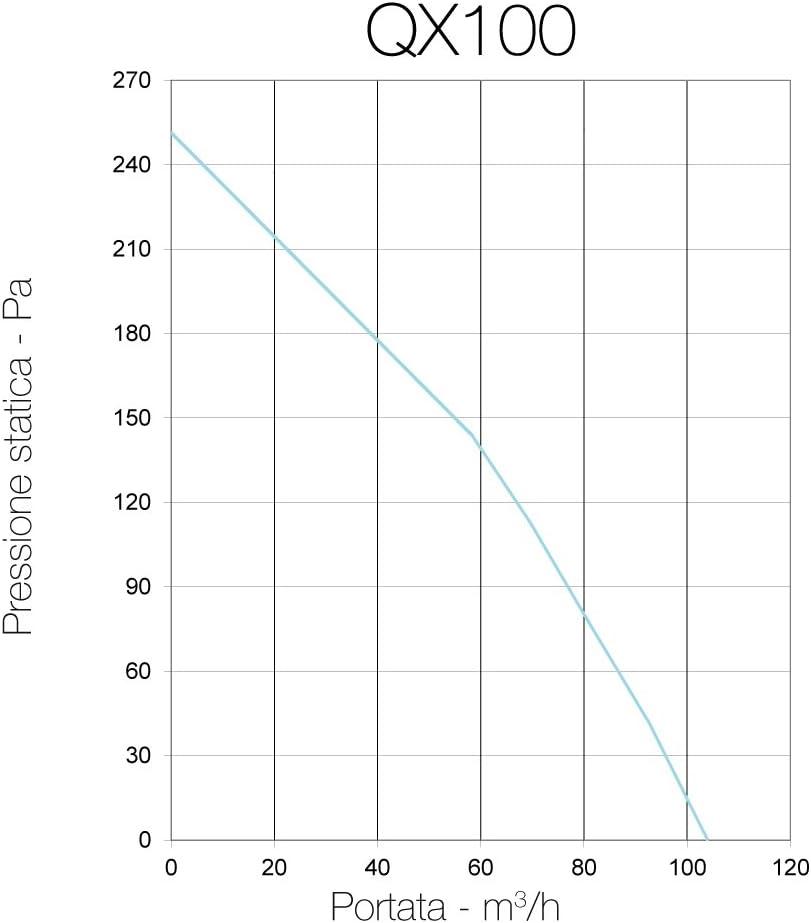 28//17W 104//62m3//h QX100HT Aerauliqa Zentrifugalsauger Durchmesser 96 mm Code PQX00016-2 Geschwindigkeiten mit Luftfeuchtigkeit und Timer