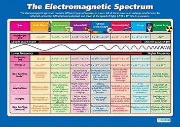 Amazon com the electromagnetic spectrum science educational
