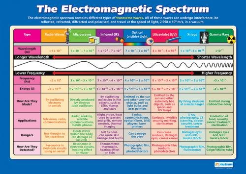 """The Electromagnetic Spectrum 