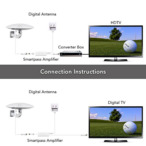Outdoor Amplified HDTV Antenna, ANTOP UFO 360 ° Omni-directional Reception, 65 Mile Long Range High Gain TV Antenna for Attic Home RV TV with Built-in 4G LTE Filter, Waterproof, UV Coating