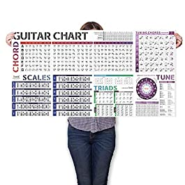 Guitar Scale Chart Poster of Chords | Scales | Triads | Tune | Circle of Fifths Wheel and Guitar Theory, A Large Guitar…