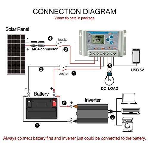 PowMr 30A 24V 12V Solar Charge Controller for Lithium Battery,Lead Acid Battery Upgraded Solar Panel Charge Intelligent Regulator with USB Port,Overload Protection Temperature Compensation by PowMr (Image #5)