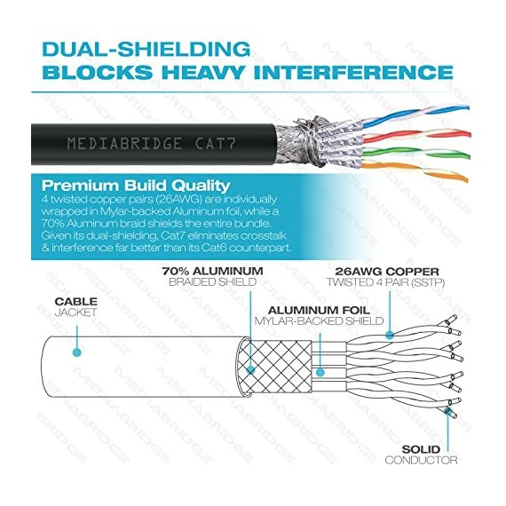 Mediabridge Cat7 Ethernet Patch Cable (10 Feet) - 10Gbps / 1000Mhz - Dual-Shielded RJ45 Computer Networking Cord - Low… 3 SPEEDS UP TO 10 GIGABITS: Meets strict TIA/EIA 568B.2 standards to provide data speeds up to 10Gbps & 1000MHz bandwidth. Ideal for Fast Ethernet, Gigabit & 10Gbps networks requiring bandwidth-intensive voice, data, or video distribution applications. Backwards compatible with existing Fast/Gigabit Ethernet. GOODBYE INTERFERENCE: 4 twisted copper pairs (26AWG) are individually wrapped in Mylar-backed Aluminum foil, while a 70% Aluminum braid shields the entire bundle. Given its dual-shielding, Cat7 eliminates crosstalk & interference far better than its Cat6 counterpart. 2000X PLUG LIFESPAN: Shielded RJ45 connectors with 50 micron gold-plated contacts ensure corrosion resistance & long-term performance (without noise or signal loss) for up to 2000 insertions.