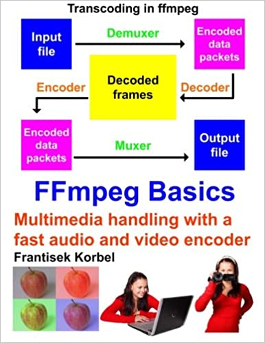 FFmpeg Basics: Multimedia handling with a fast audio and