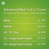 GE BR30 LED Grow Lights for Indoor Plants, Full