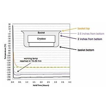 BioCision CryoPod Carrier para mantenimiento y transporte de ...