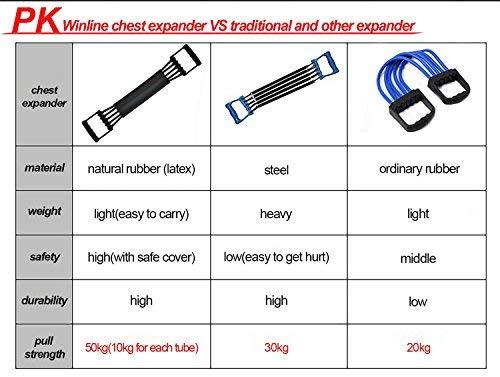 Winline Expansor del Pecho Ejercitador de músculo Ajustable, Fuerza de tracción 5 Bandas Removibles de Resistencia con Cubierta Segura (Black): Amazon.es: ...