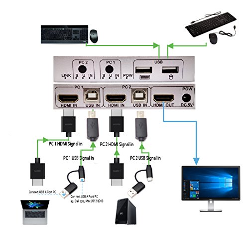 HDMI USB KVM, Parallel World 4k@30 2-port KVM 2-in-1 Switch, Support 3840×2160p/1080p/720p,EDID/HDCP/Muse/Keyboard/U disk/Priter/Camera for Laptop by Parallel World (Image #5)