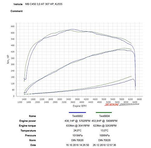 BMS Dual Air Intakes for Mercedes Benz C400 C450 C43