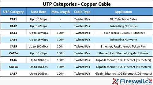 1m cat 7 ethernet kabel halogenfrei 600 mhz 100 4. Black Bedroom Furniture Sets. Home Design Ideas