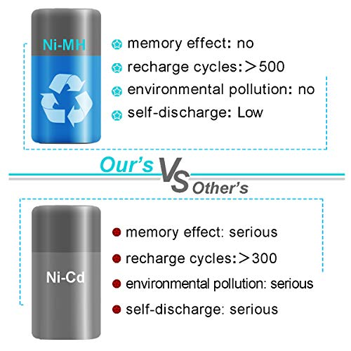 Exmate 2PCS 9.6V 3500mAh Ni-MH Replacement Battery Compatible with Makita 9033 193890-9 192696-2 632007-4 9001 9002 9600 191681-2 192533-0 4093D 4093DW 5090D 5090DW 6095D by Exmate (Image #3)