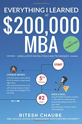 Everything I learned at $200,000 MBA about Marketing Easy, Relaxed, Fun to Read. [Chaube, Ritesh] (Tapa Blanda)