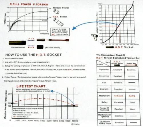 Ordre Herkules Werkzeuge Clé à Choc pneumatiques 1/2